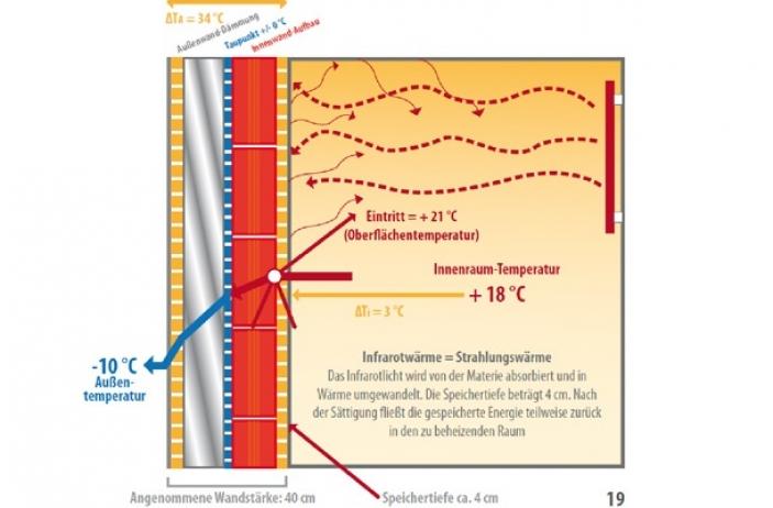 Carbon4: Infrarot, die Heizung der Zukunft!